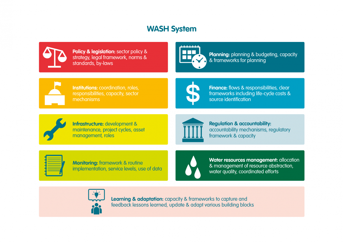 Nine essential building blocks of the WASH system, as defined by IRC